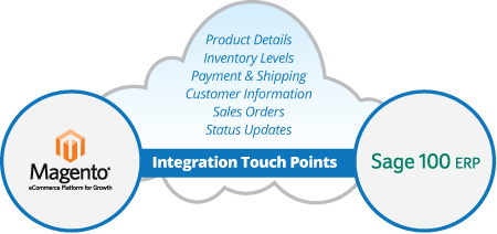 magento integration with sage 100 erp