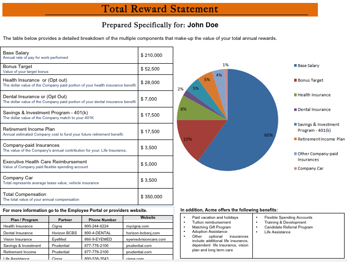 Sage hrms attracting top performing talent with benefits for Compensation summary template